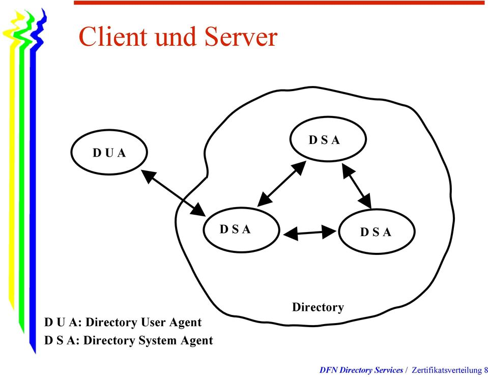 Directory System Agent Directory DFN