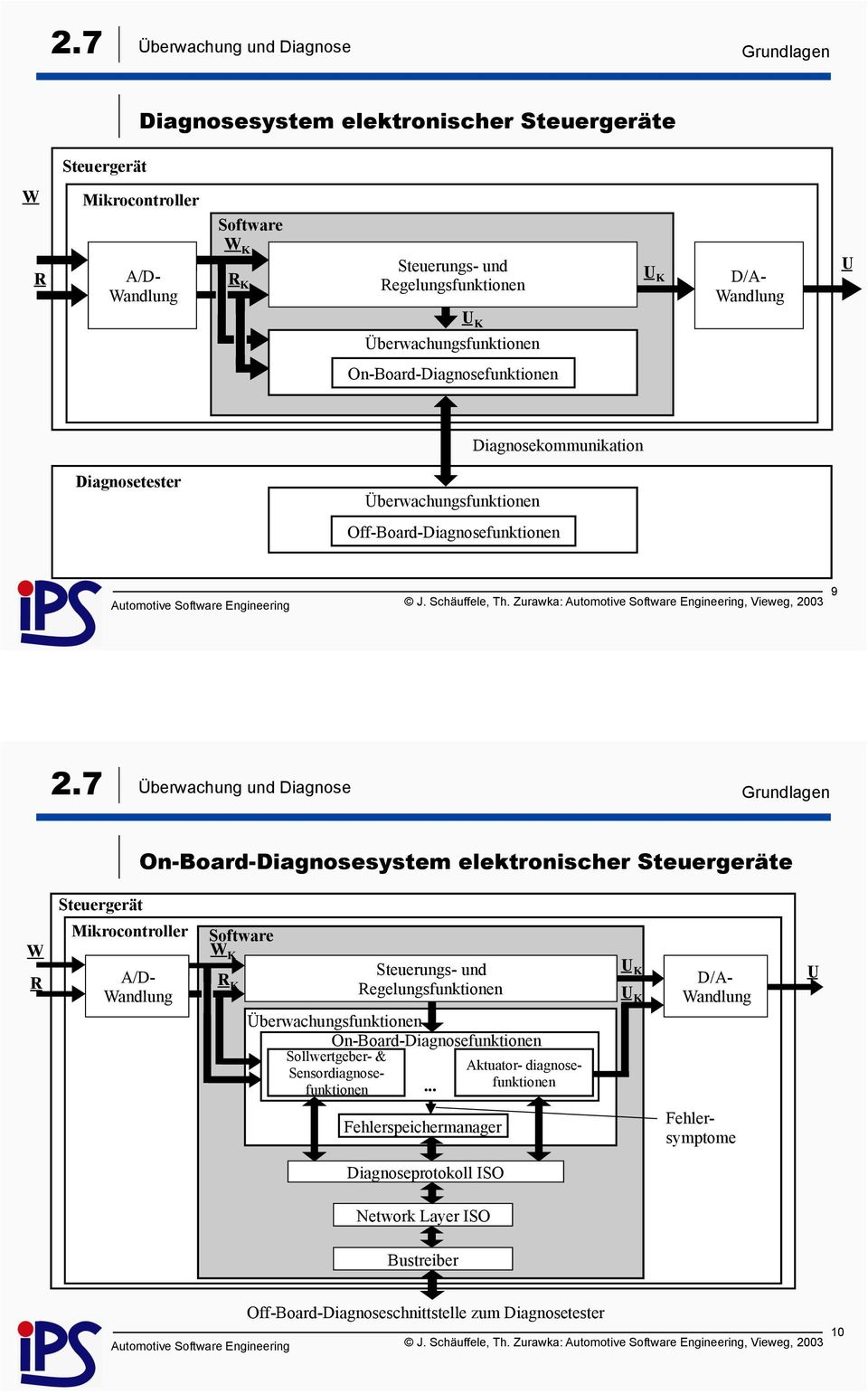 Zurawka:, Vieweg, 2003 On-Board-Diagnosesystem elektronischer Steuergeräte Steuergerät andlung K K egelungsfunktionen On-Board-Diagnosefunktionen