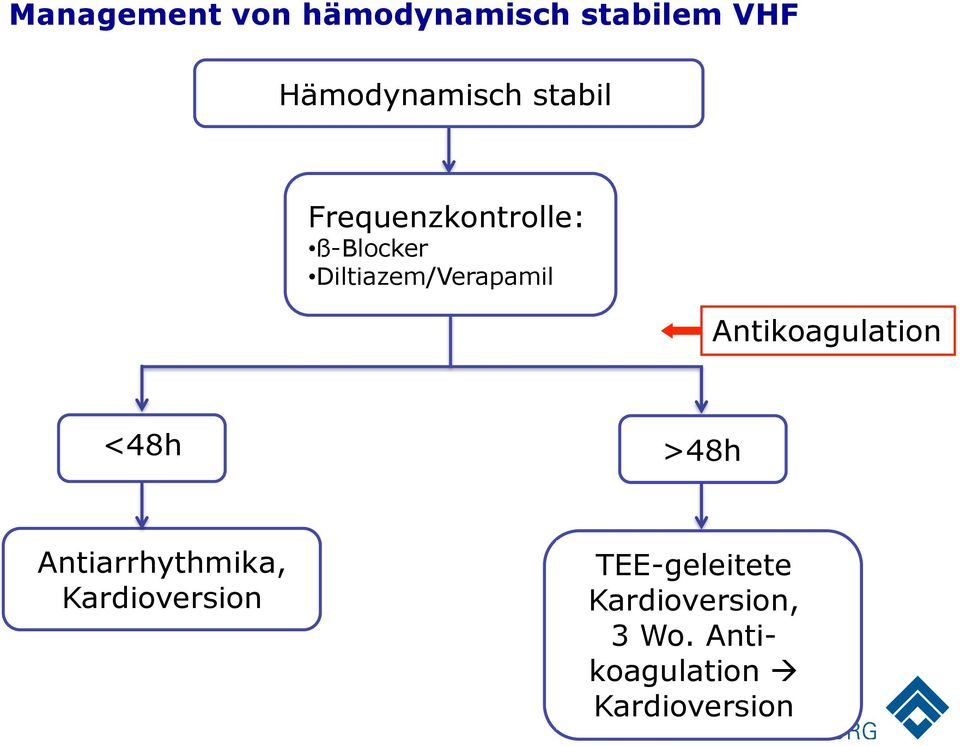 Antikoagulation <48h >48h Antiarrhythmika, Kardioversion