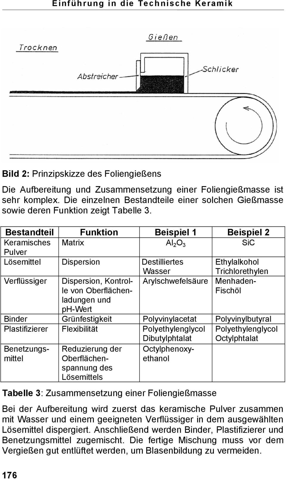 Bestandteil Funktion Beispiel 1 Beispiel 2 Keramisches Matrix Al 2 O 3 SiC Pulver Lösemittel Dispersion Destilliertes Wasser Ethylalkohol Trichlorethylen Verflüssiger Dispersion, Kontrolle von