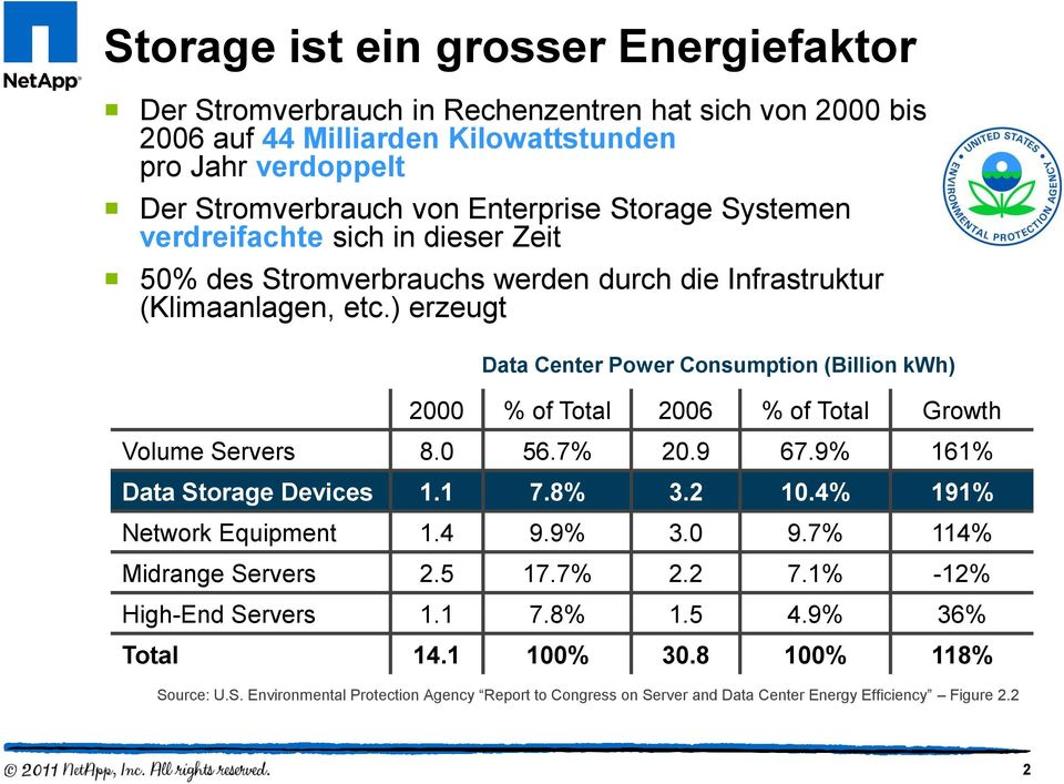) erzeugt Data Center Power Consumption (Billion kwh) 2000 % of Total 2006 % of Total Growth Volume Servers 8.0 56.7% 20.9 67.9% 161% Data Storage Devices 1.1 7.8% 3.2 10.