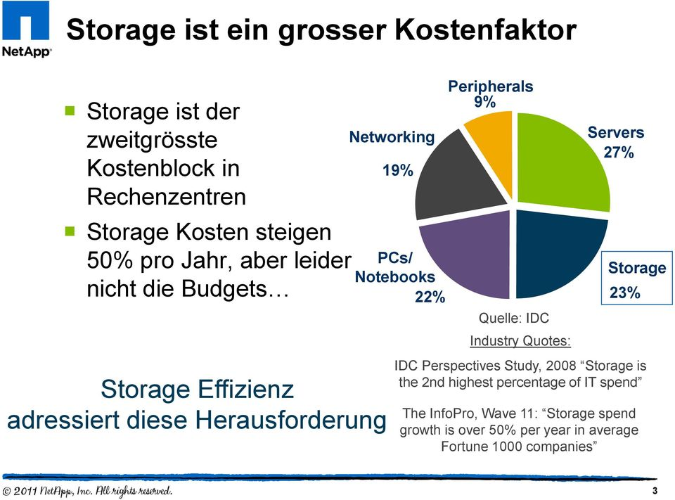 22% Peripherals 9% Quelle: IDC Industry Quotes: Servers 27% Storage 23% IDC Perspectives Study, 2008 Storage is the 2nd