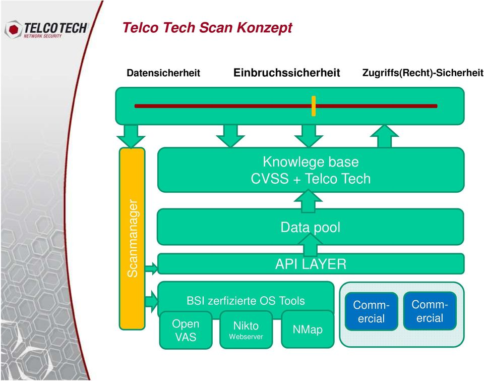 base CVSS + Telco Tech Scanmanager Data pool API LAYER
