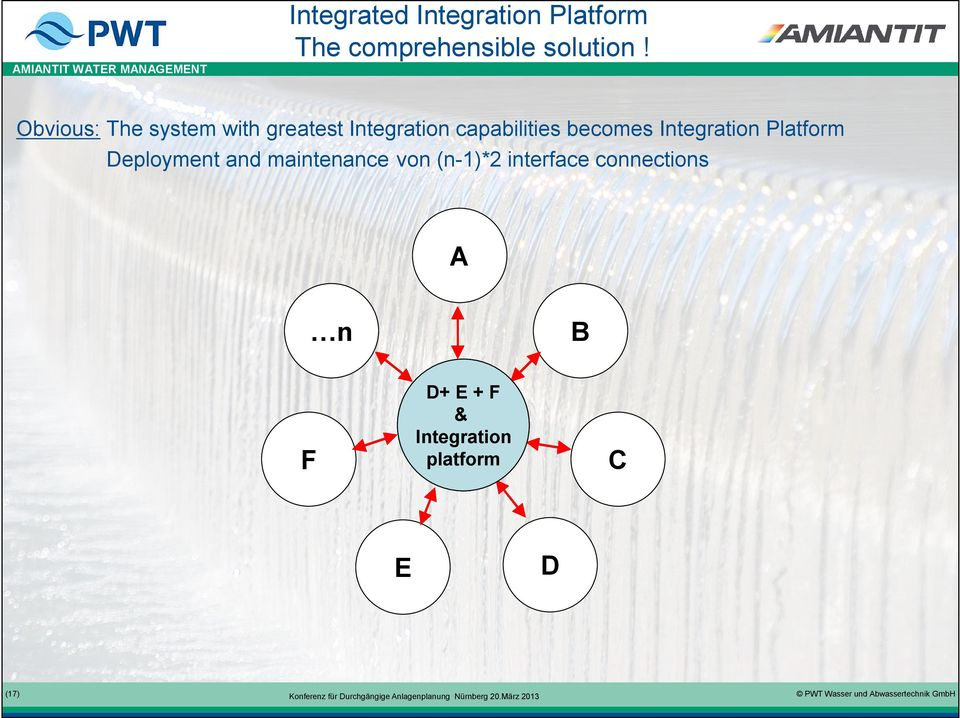 Integration Platform Deployment and maintenance von (n-1)*2 interface