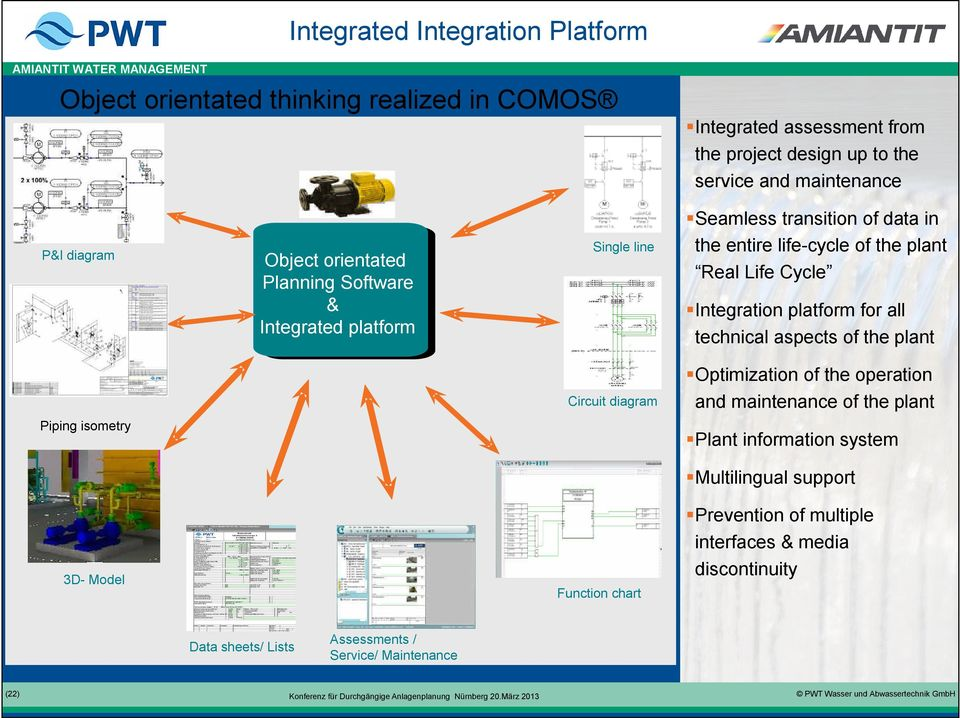 Integration platform for all technical aspects of the plant Circuit diagram Piping isometry Optimization of the operation and maintenance of the plant Plant