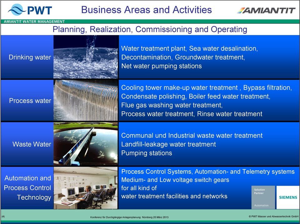 water treatment, Process water treatment, Rinse water treatment Waste Water Automation and Process Control Technology (4) Communal und Industrial waste water treatment
