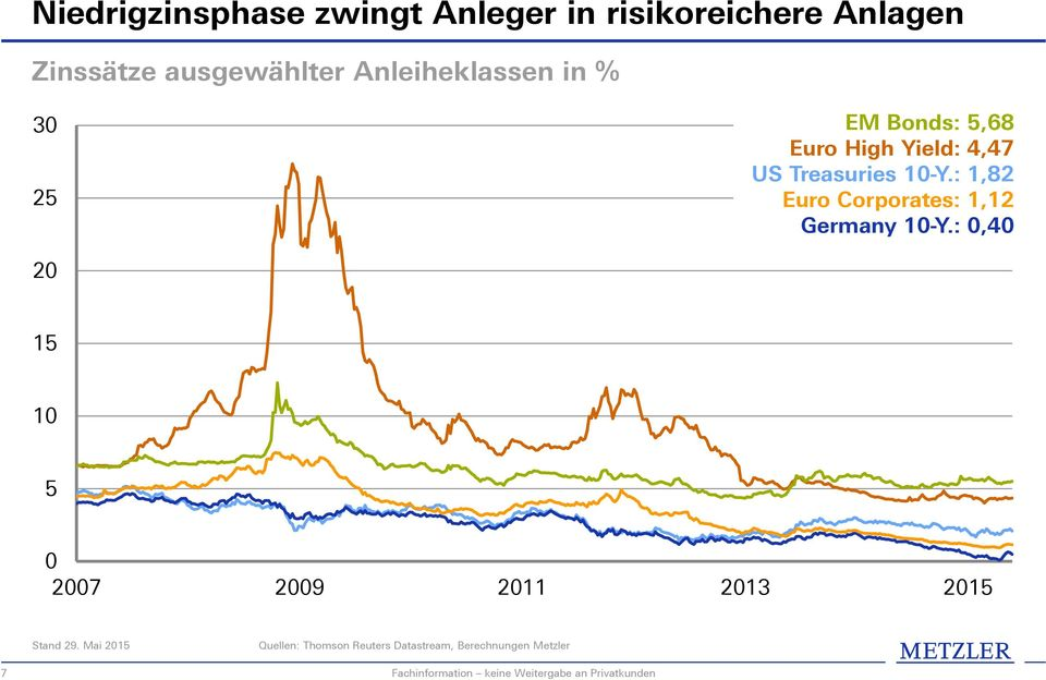 : 1,82 Euro Corporates: 1,12 Germany 10-Y.