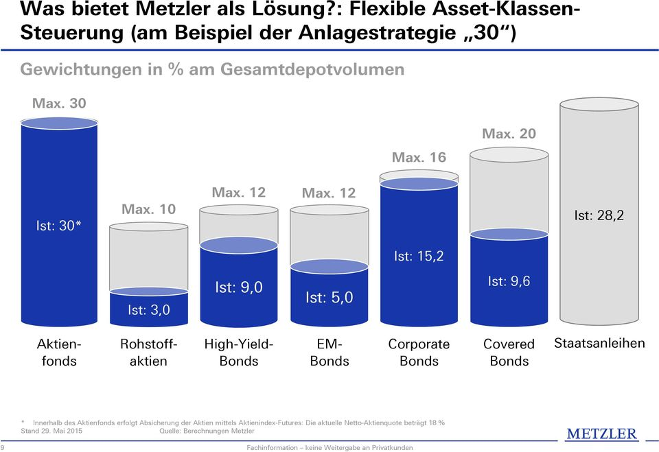 12 Ist: 28,2 Ist: 15,2 Ist: 3,0 Ist: 9,0 Ist: 5,0 Ist: 3,0 Ist: 9,6 Rohstoffaktien High-Yield- Bonds Aktienfonds EM- Bonds Corporate Bonds Covered