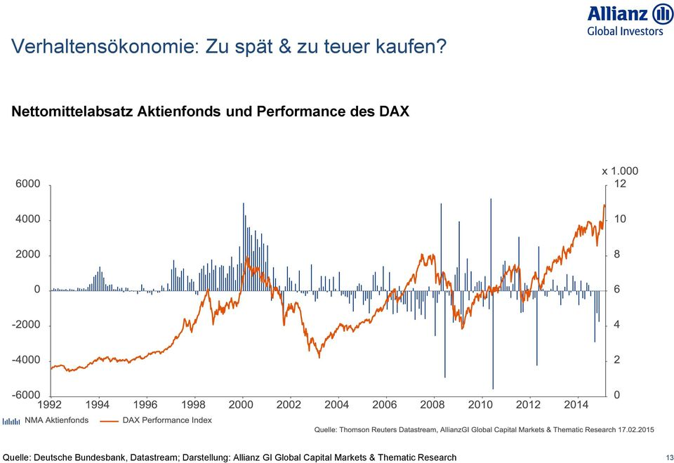 DAX Quelle: Deutsche Bundesbank, Datastream;