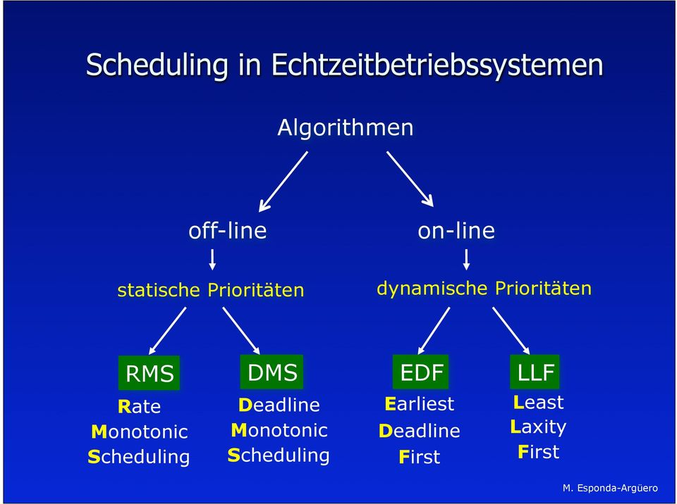 Prioritäten RMS DMS EDF LLF Rate Monotonic Scheduling