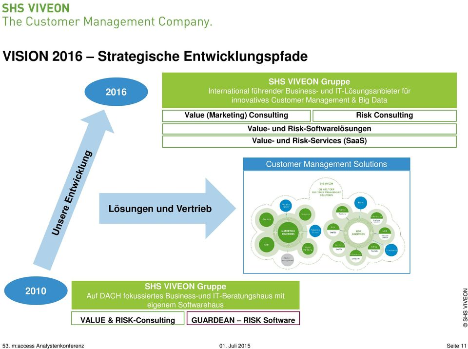 Risk-Softwarelösungen Value- und Risk-Services (SaaS) Customer Management Solutions Lösungen und Vertrieb 2010 SHS VIVEON