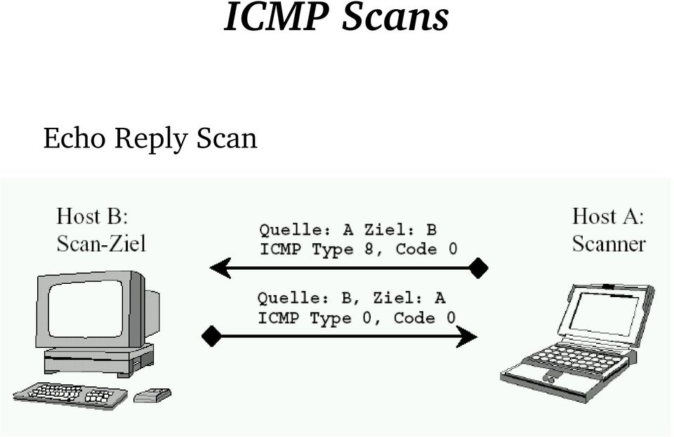 Scan ICMP