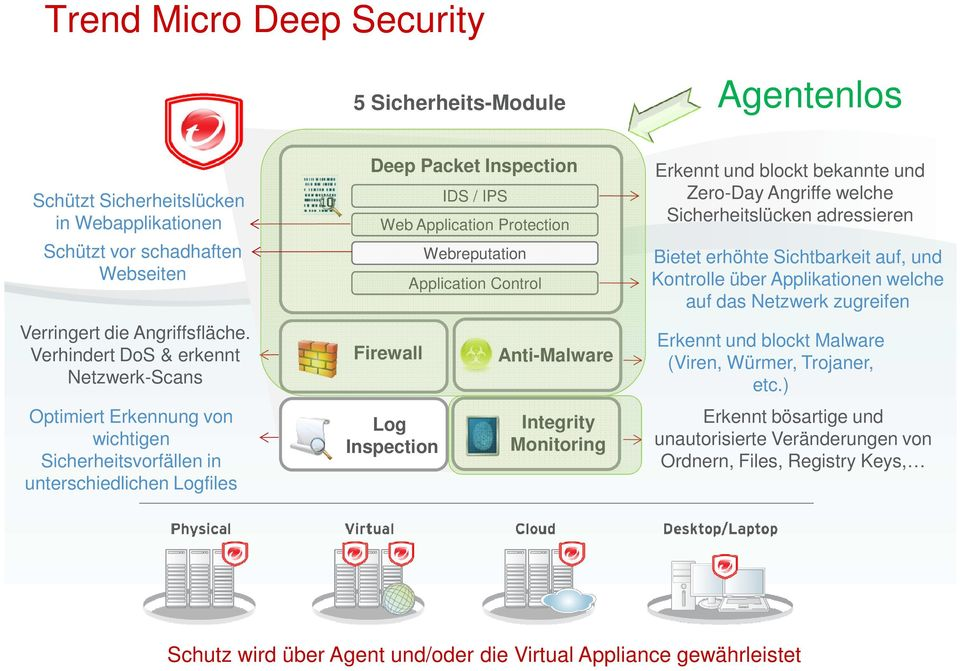 Inspection Webreputation Application Control Anti-Malware Integrity Monitoring Erkennt und blockt bekannte und Zero-Day Angriffe welche Sicherheitslücken adressieren Bietet erhöhte Sichtbarkeit auf,