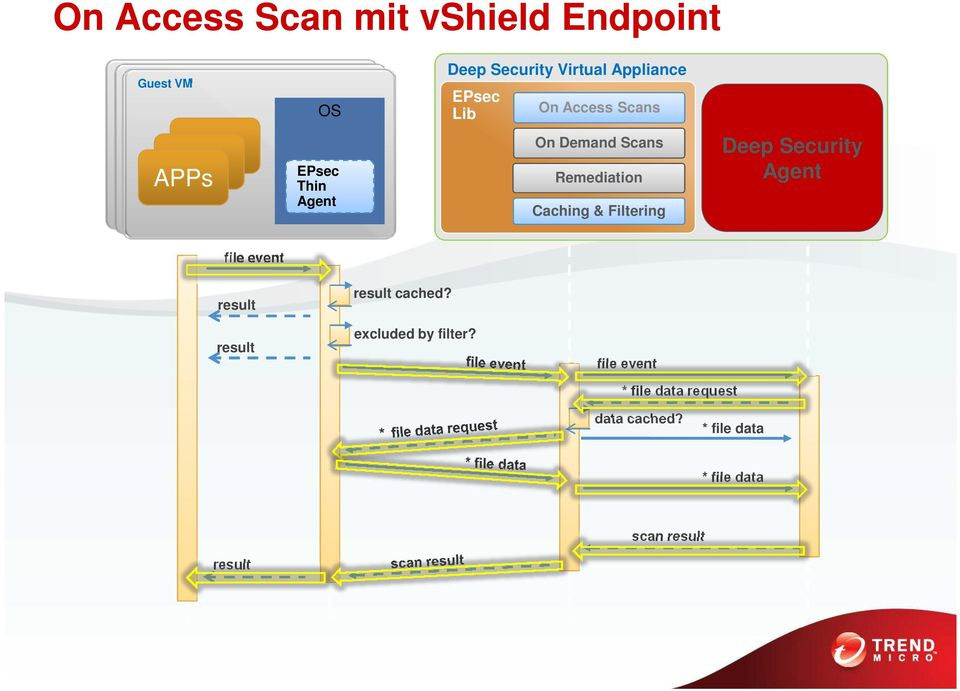 Caching & Filtering Deep Security Agent file event result result cached?