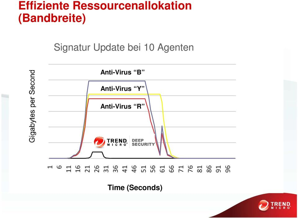10 Agenten Anti-Virus B