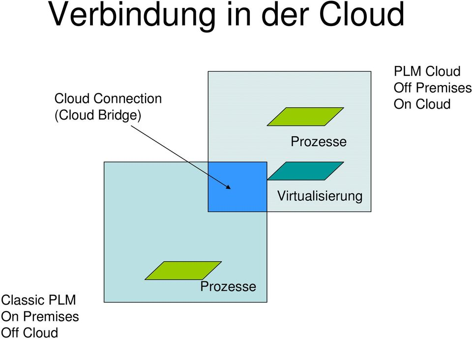 Off Premises On Cloud Prozesse