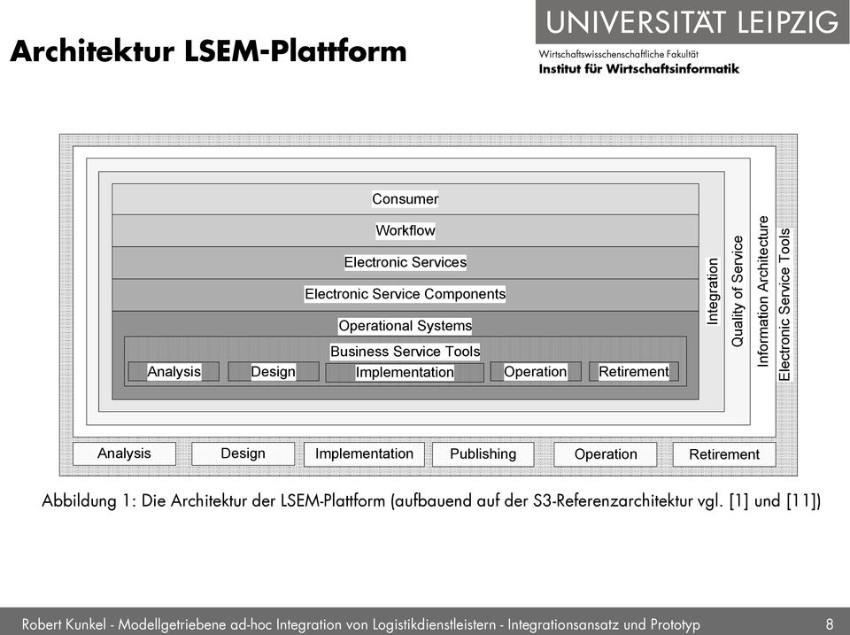 Analysis Design Implementation Publishing Operation Retirement Abbildung 1: Die Architektur der LSEM-Plattform (aufbauend auf der