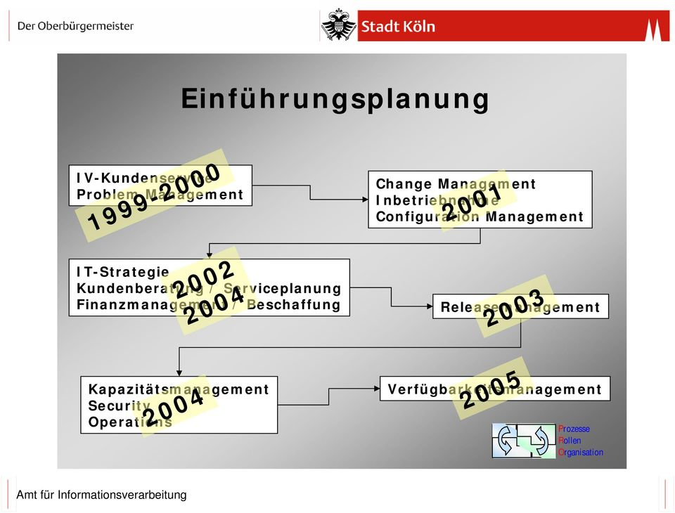 2004 Change Inbetriebnahme Configuration 2001 Releasemanagement 2003