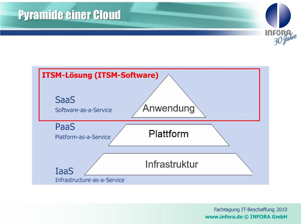 Software-as-a-Service PaaS