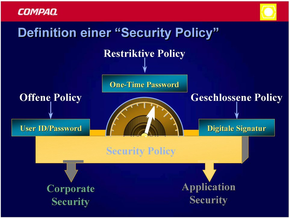 Geschlossene Policy User ID/Password Security
