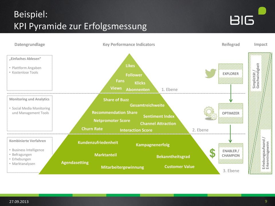 Ebene EXPLORER Monitoring und Analytics Social Media Monitoring und Management Tools Share of Buzz Gesamtreichweite Recommendation Share Sentiment Index Netpromoter Score Channel