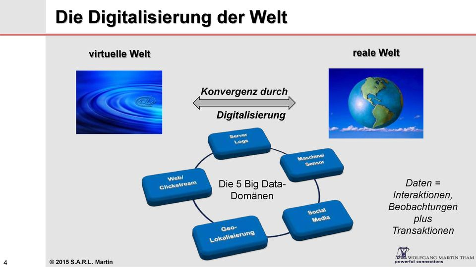 5 Big Data- Domänen Daten = Interaktionen,