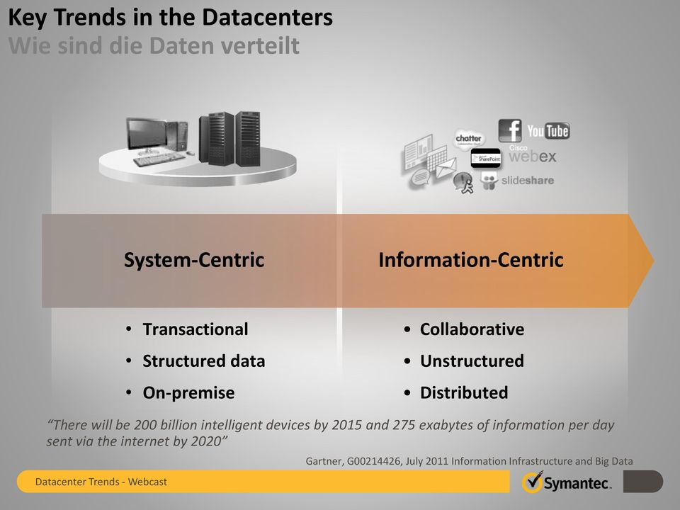 Distributed There will be 200 billion intelligent devices by 2015 and 275 exabytes of