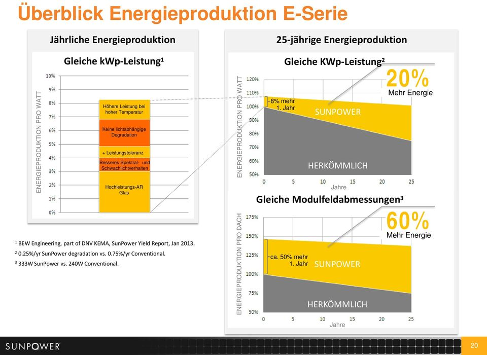 25%/yr SunPower degradation vs. 0.75%/yr Conventional. 3 333W SunPower vs. 240W Conventional.