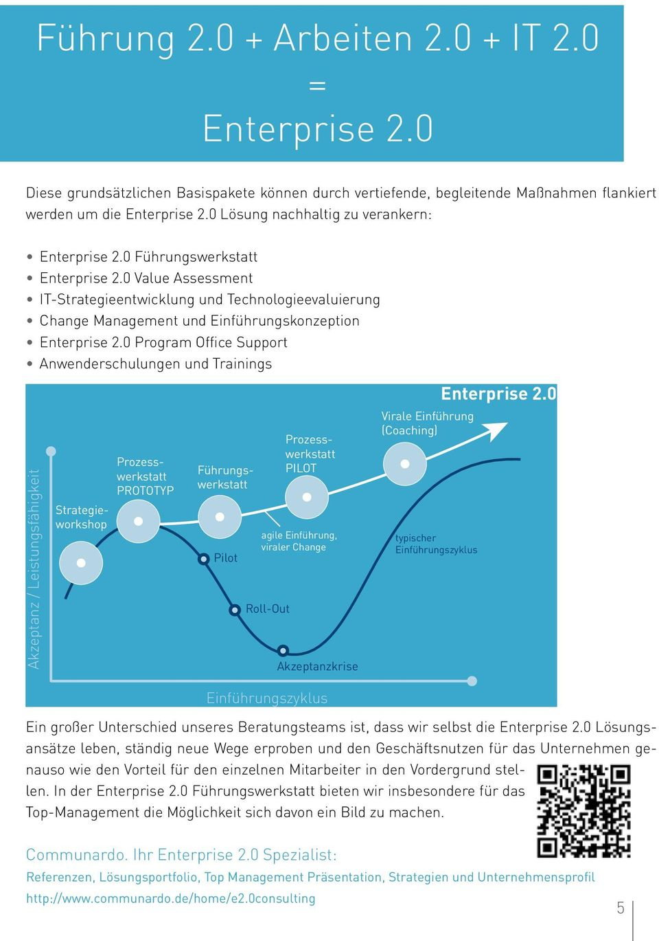 0 Value Assessment IT-Strategieentwicklung und Technologieevaluierung Change Management und Einführungskonzeption Enterprise 2.0 Program Office Support Anwenderschulungen und Trainings Enterprise 2.