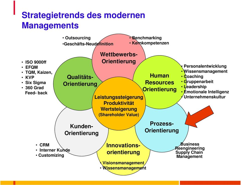 Value) Human Resources Personalentwicklung Coaching Gruppenarbeit Leadership Emotionale Intelligenz Unternehmenskultur