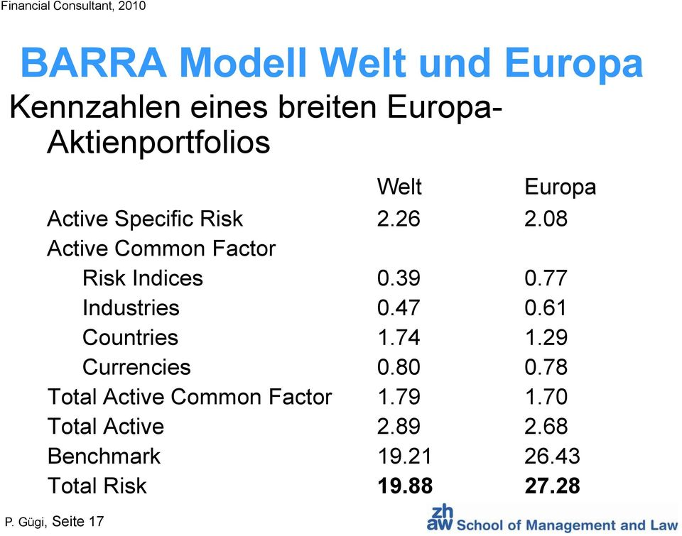 08 Active Common Factor Risk Indices 0.39 0.77 Industries 0.47 0.61 Countries 1.74 1.