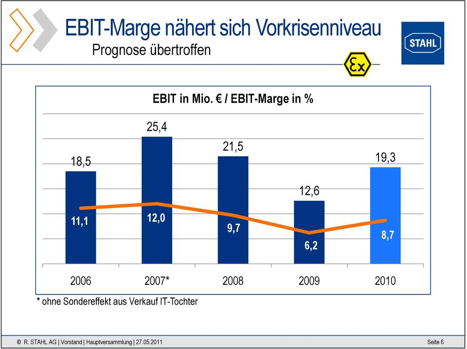 / EBIT-Marge in % 25,4 18,5 21,5 19,3 12,6 11,1 12,0 9,7 6,2 8,7