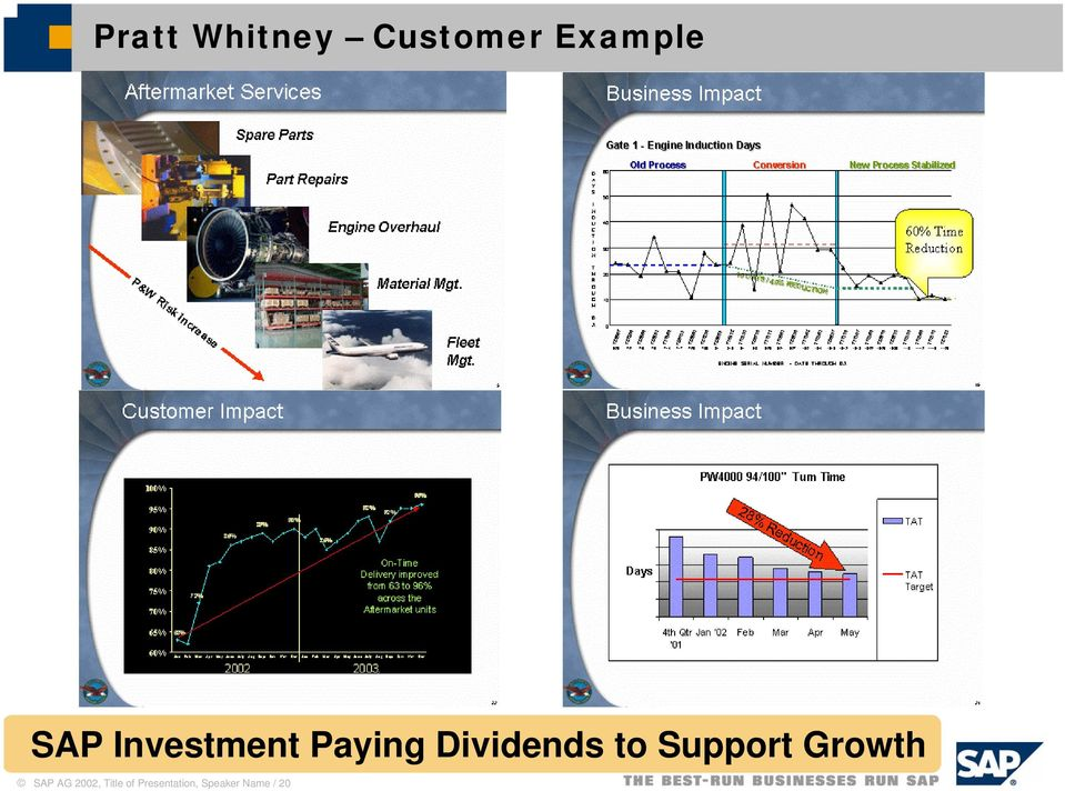 to Support Growth SAP AG 2002,