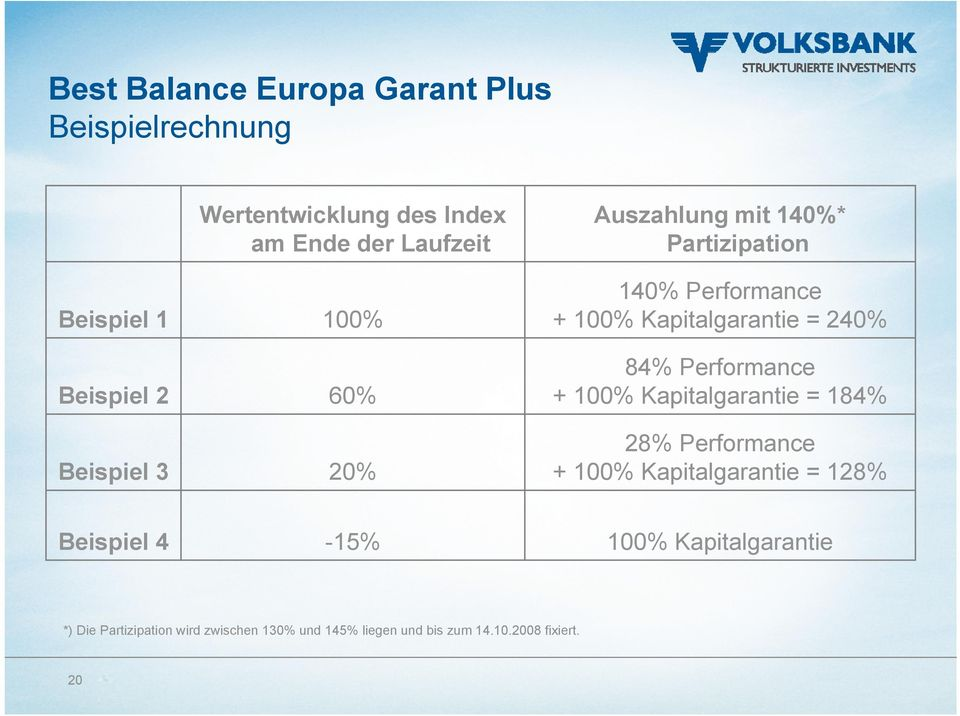240% 84% Performance + 100% Kapitalgarantie = 184% 28% Performance + 100% Kapitalgarantie = 128% Beispiel