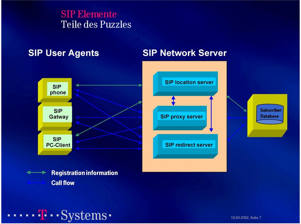 SIP proxy server Subscriber Database SIP PC-Client SIP