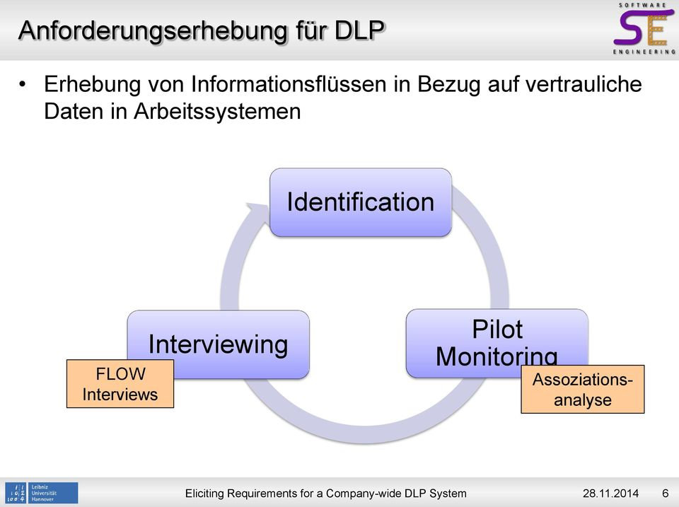 Daten in Arbeitssystemen Identification FLOW