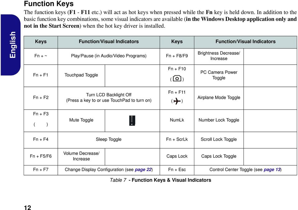 English Keys Function/Visual Indicators Keys Function/Visual Indicators Fn + ~ Play/Pause (in Audio/Video Programs) Fn + F8/F9 Brightness Decrease/ Increase Fn + F1 Touchpad Toggle Fn + F10 ( ) PC