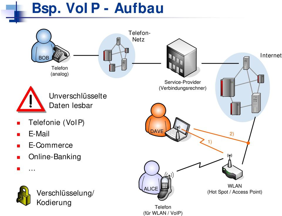 Telefonie (VoIP) E-Mail E-Commerce DAVE 1) 2) Online-Banking.