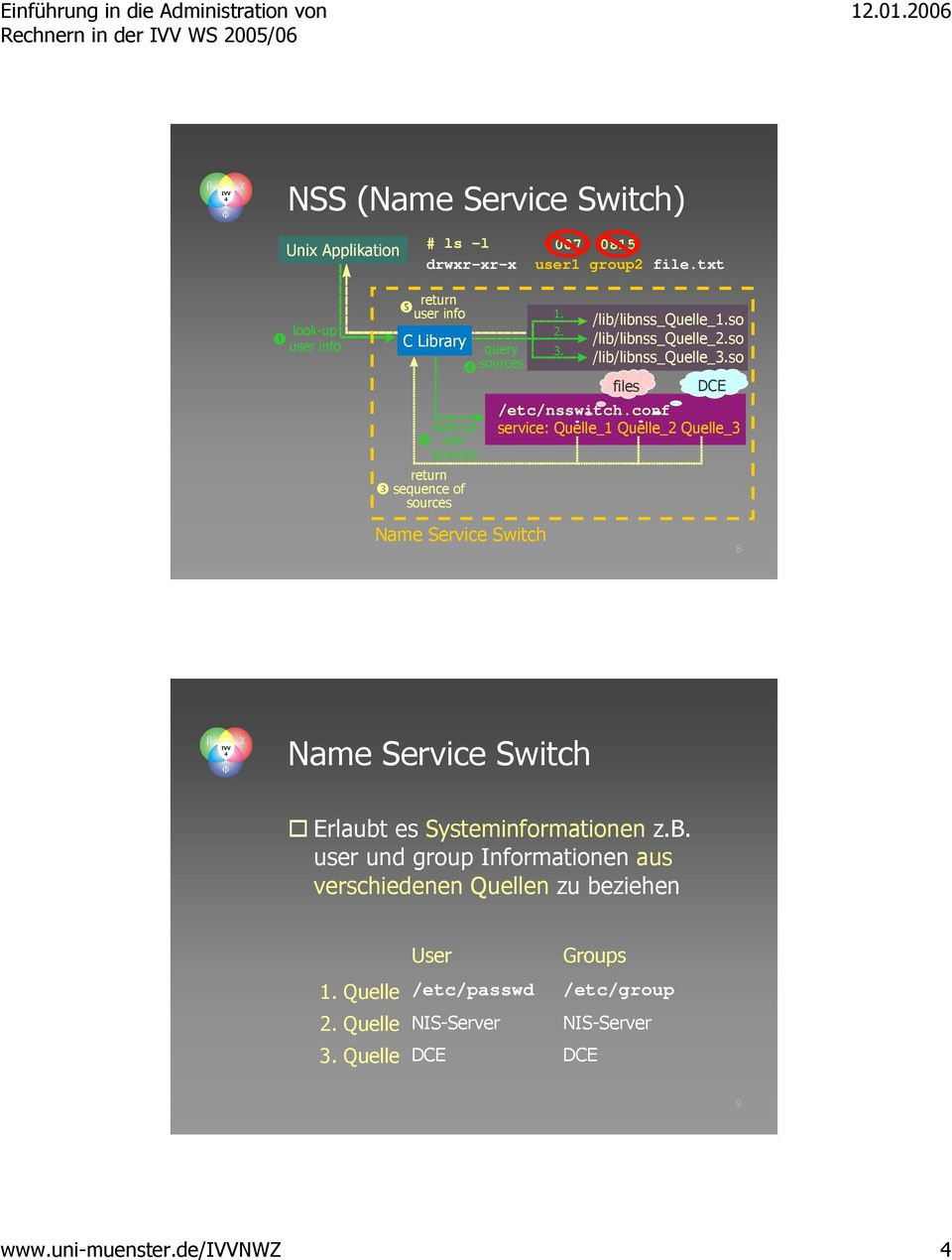 so files DCE /etc/nsswitch.conf service: Quelle_1 Quelle_2 Quelle_3 8 Name Service Switch Erlaubt