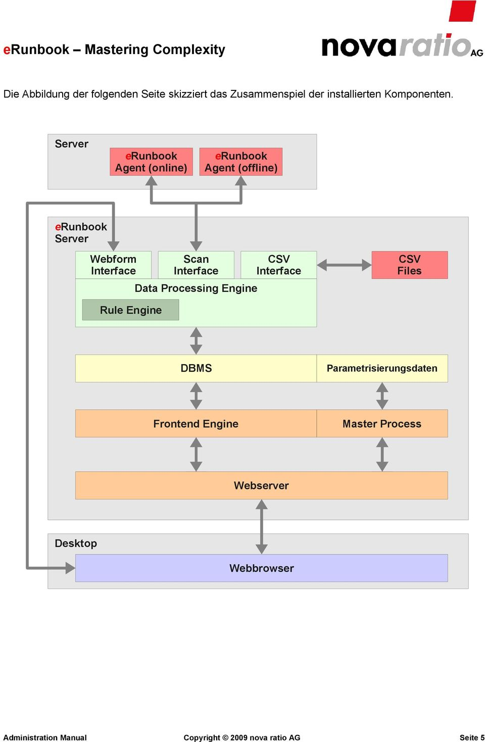 Interface Data Processing Engine CSV Interface CSV Files Rule Engine DBMS Parametrisierungsdaten