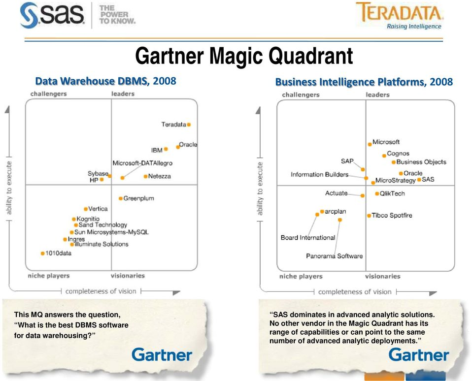 SAS dominates in advanced analytic solutions.