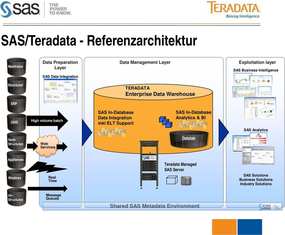 Integration inkl ELT Support SAS In-Database Analytics & BI SAS Analytics Semi- Structured Web Services Datalab Appliances Teradata