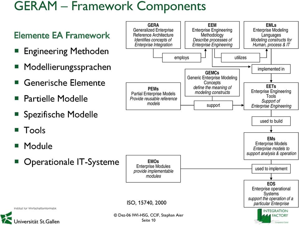 implementable modules ISO, 15740, 2000 employs EEM Enterprise Engineering Methodology Describe processes of Enterprise Engineering GEMCs Generic Enterprise Modeling Concepts define the meaning of
