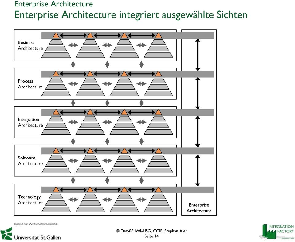 Process Architecture Integration Architecture Software
