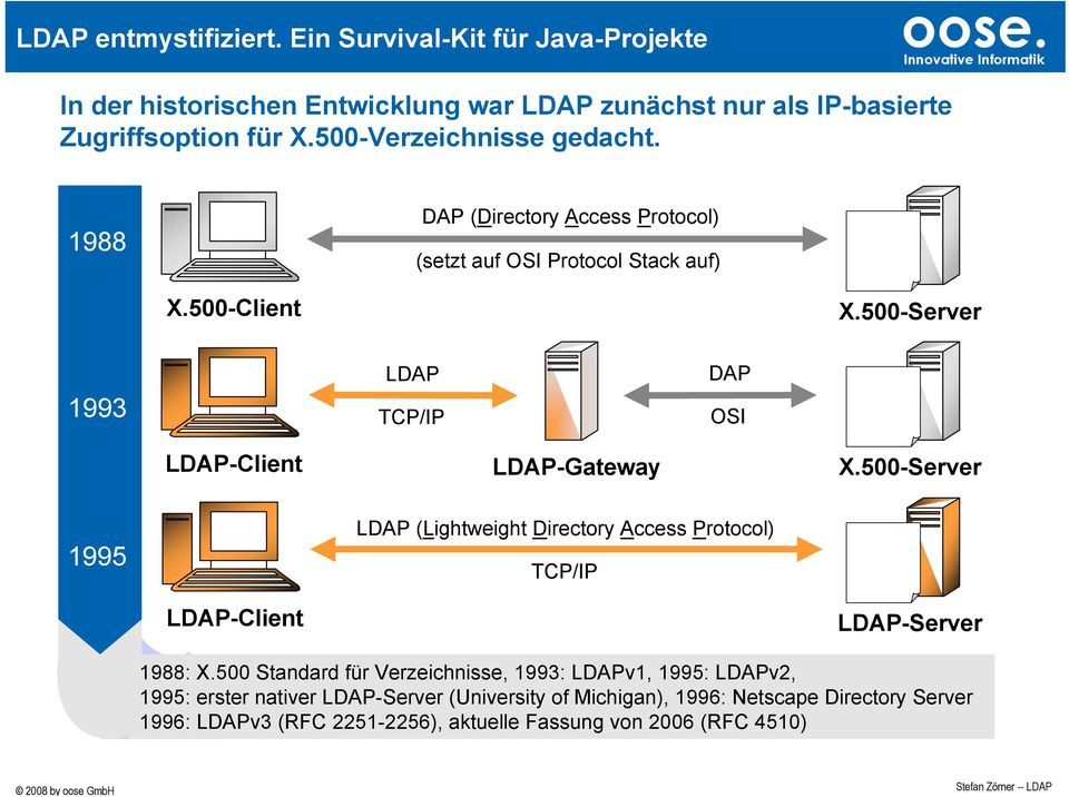 500-Server 1993 LDAP TCP/IP DAP OSI LDAP-Client LDAP-Gateway X.