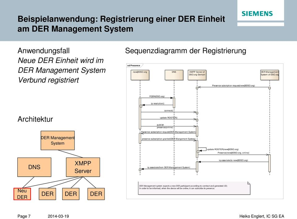 org) ip resolution() Architektur DER Management System connect() update ROSTER() publish presence(online) Presence subscription request(der Management System) presence subscription granted(der