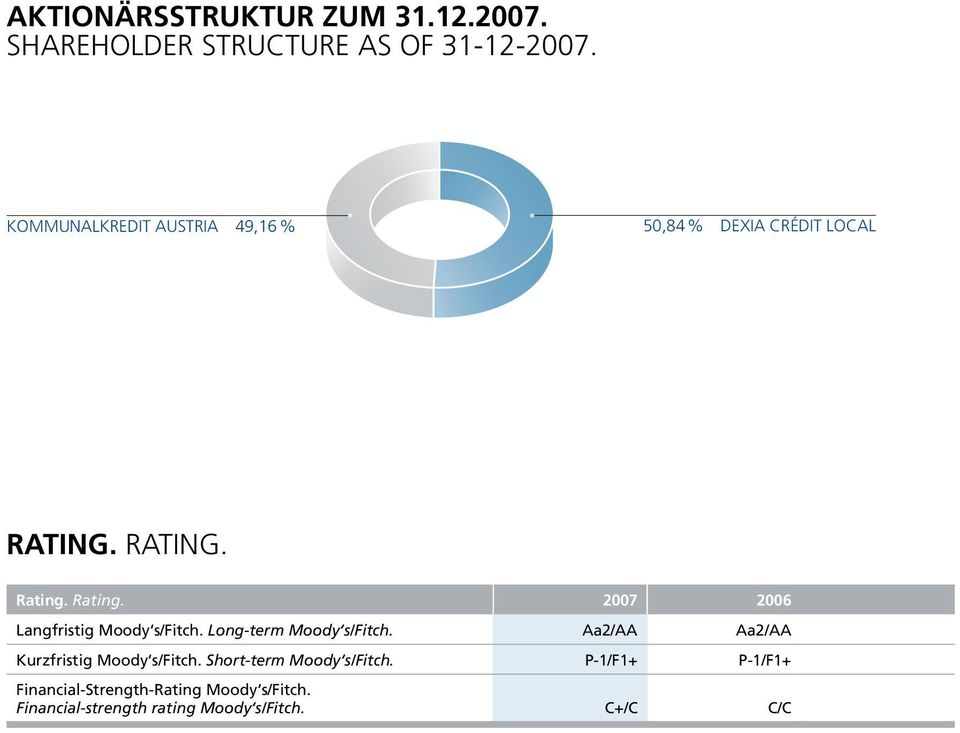 Rating. Rating. Rating. 2007 2006 Langfristig Moody s/fitch. Long-term Moody s/fitch.