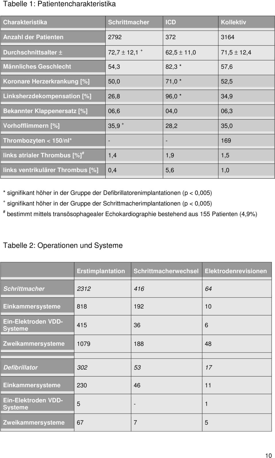 < 150/nl* - - 169 links atrialer Thrombus [%] # 1,4 1,9 1,5 links ventrikulärer Thrombus [%] 0,4 5,6 1,0 * signifikant höher in der Gruppe der Defibrillatorenimplantationen (p < 0,005) + signifikant