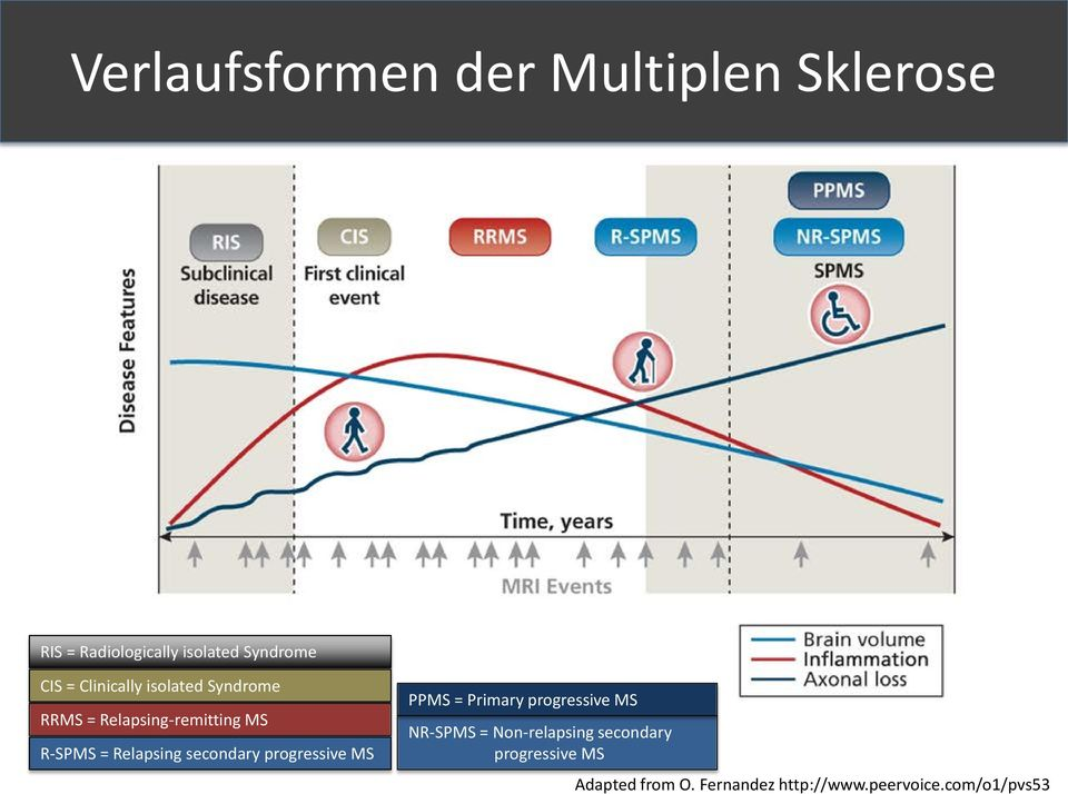 secondary progressive MS PPMS = Primary progressive MS NR-SPMS = Non-relapsing