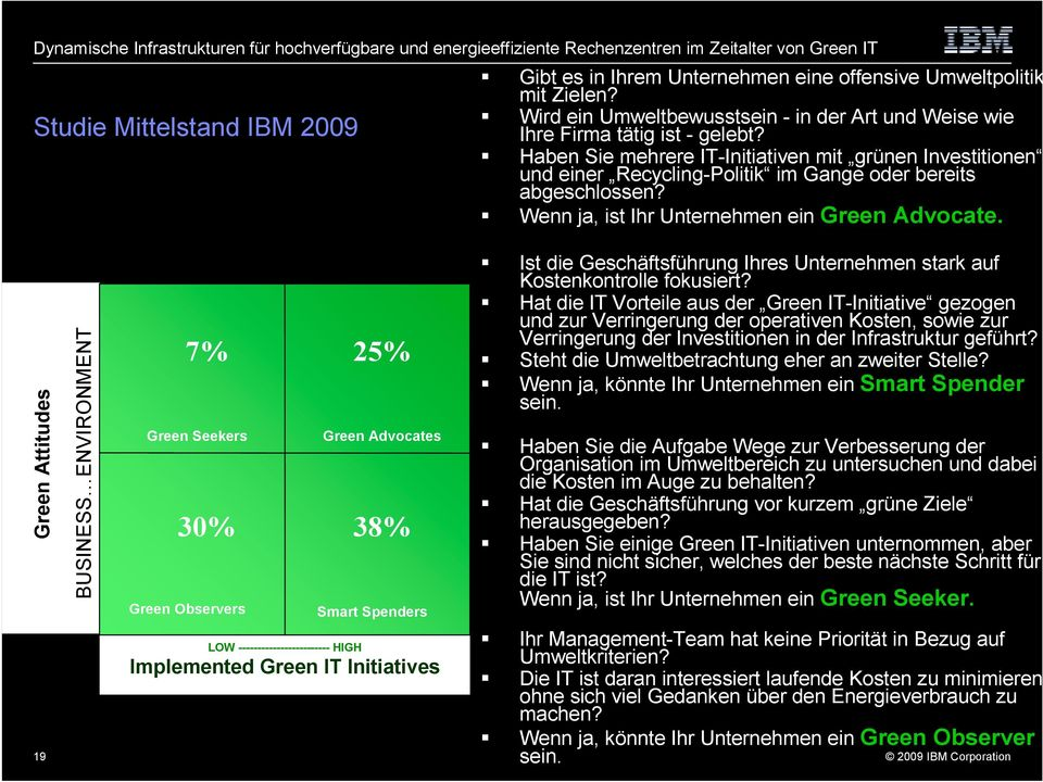 Green Attitudes 19 BUSINESS ENVIRONMENT 7% 25% Green Seekers 30% Green Observers Green Advocates 38% Smart Spenders LOW ------------------------ HIGH Implemented Green IT Initiatives!